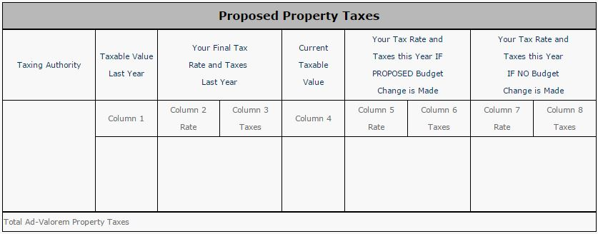 Proposed Property Taxes table